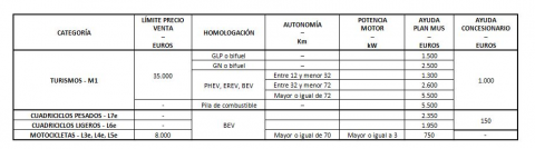 Ayudas II Plan MUS