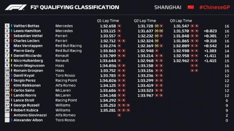 Clasificación F1 China