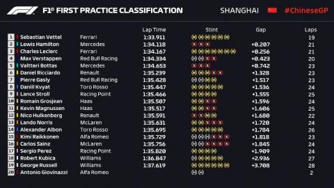 Libres 1 GP China 2019