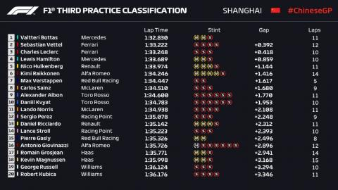 Resultados Libres 3 GP China