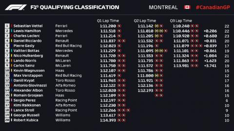 Clasificación GP Canadá