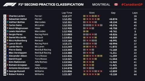Libres 2 GP Canadá 2019