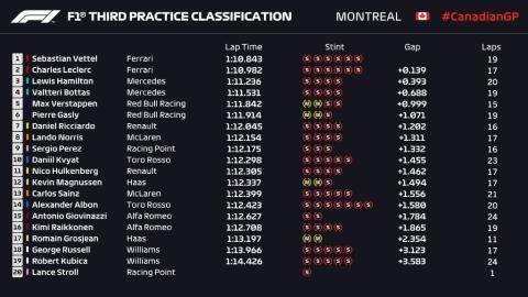 Libres 3 GP Canadá