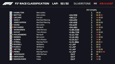 Resultados GP Gran Bretaña 2019