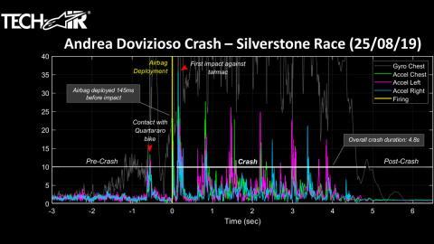 silverstone accidente techair alpinestar