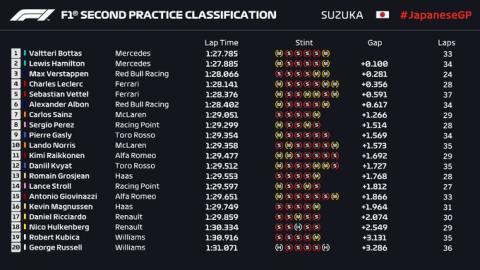 Libres 2 GP Japón 2019