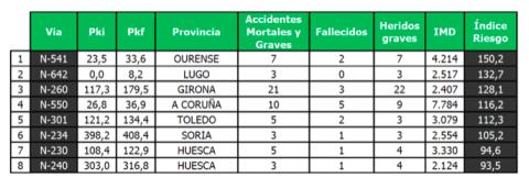 EuroRAP 2019: tramos de carreteras más peligrosos de España