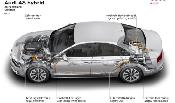 Audi A8 hybrid sistema híbrido