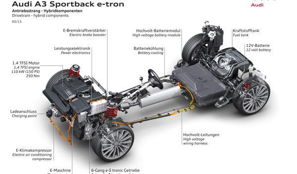 El Audi A3 e-tron tiene una autonomía total de 940 km