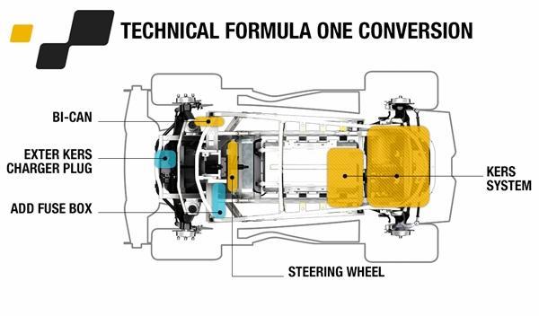 Renault Twizy Renault Sport F1 esquema