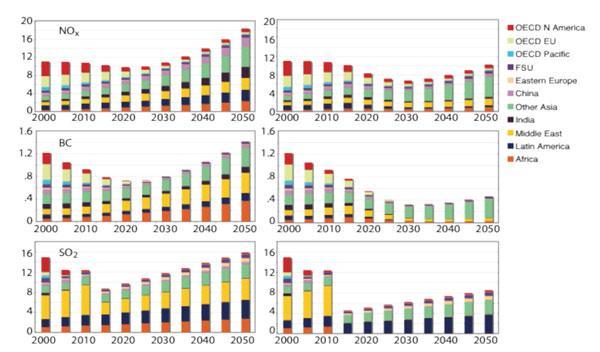 Emisiones de gases contaminantes por regiones