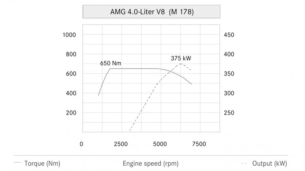 Motor AMG 4.0 V8 Biturbo - Gráfica