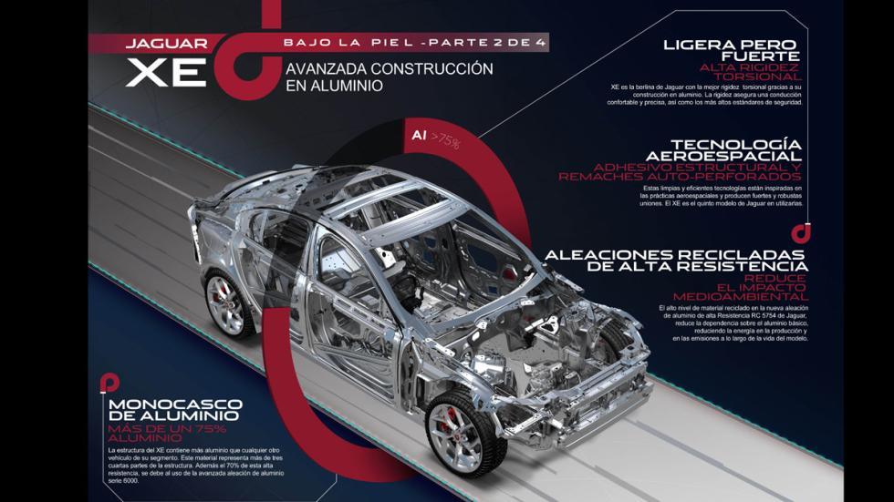 Jaguar XE carrocería