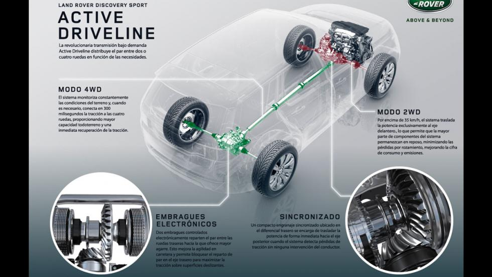 land rover discovery sport active driveline