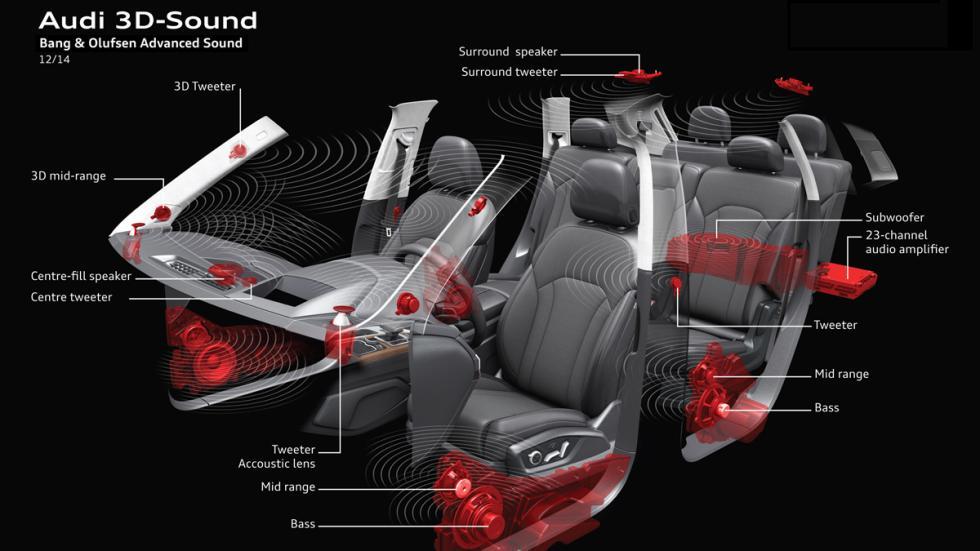 sonido 3D de Audi