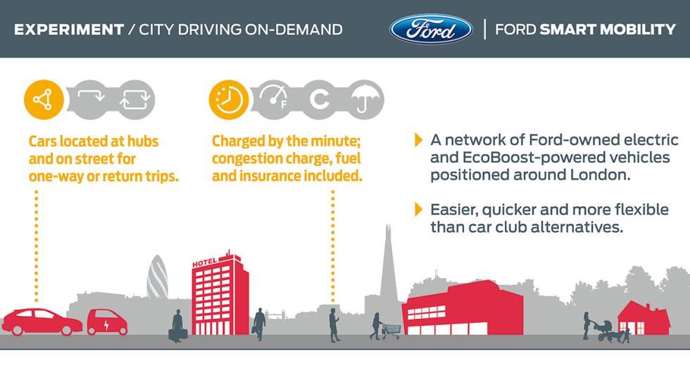Conducción bajo demanda de Ford