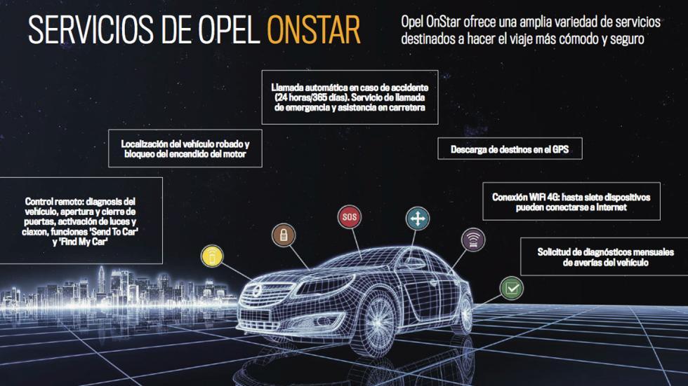 Servicios que ofrece Opel OnStar