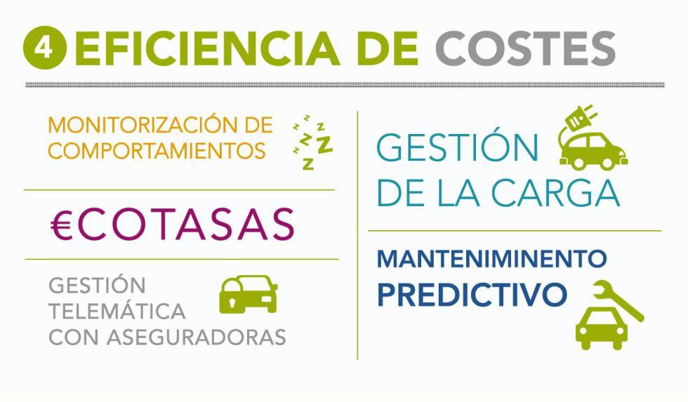 Eficiencia de costes y coche conectado.