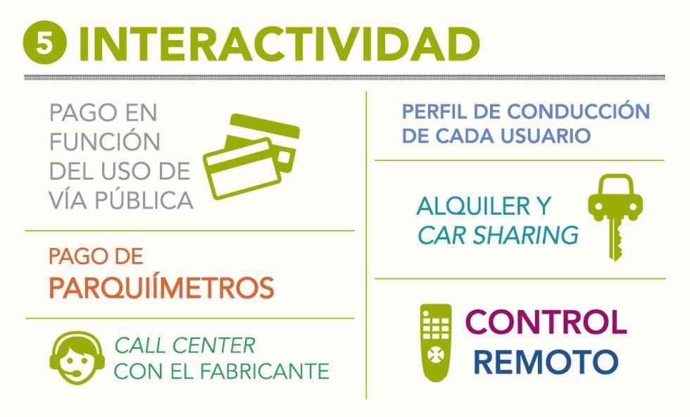 Interactividad y coche conectado