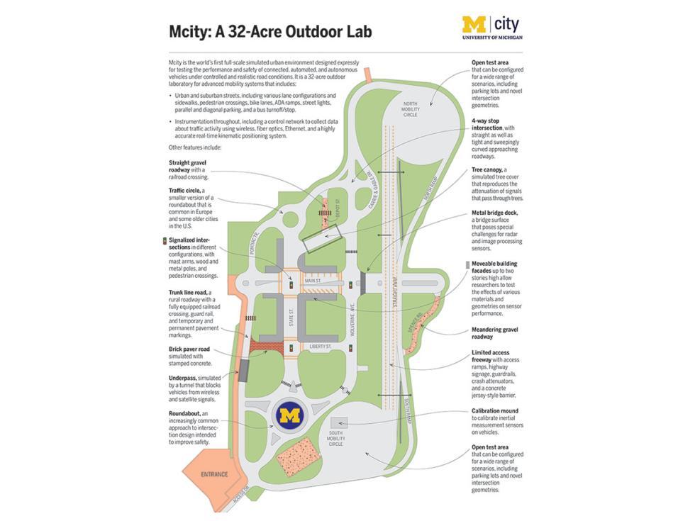 Mapa de Mcity para coches autónomos