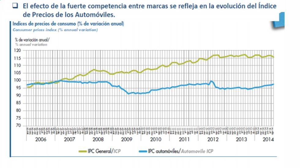 precios de los coches han bajado a lo largo de los años de la crisis