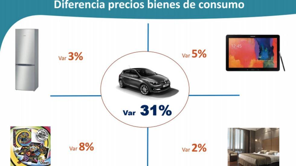 valor añadido del producto automóvil