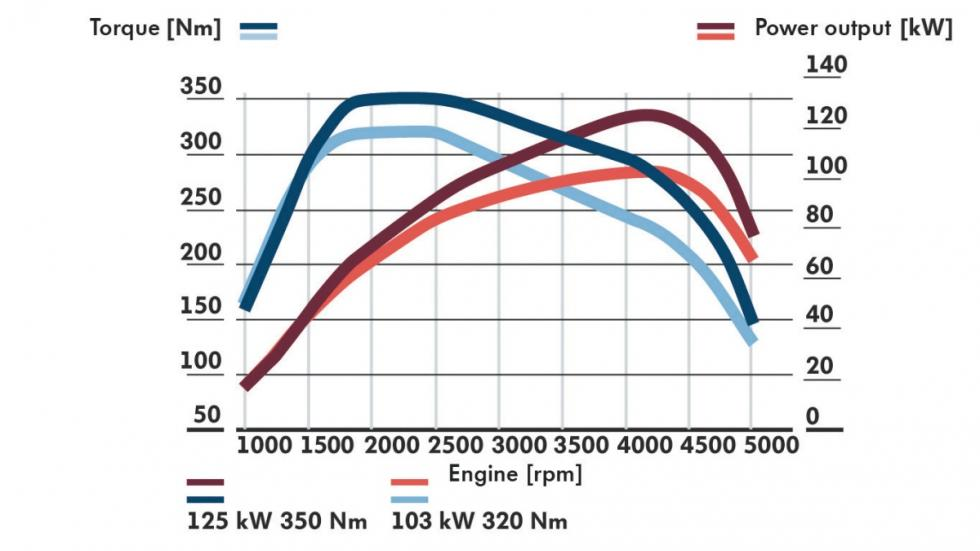 curva de par y potencia