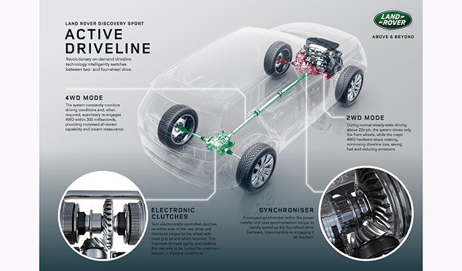 Tecnología Land Rover Discovery Sport 4