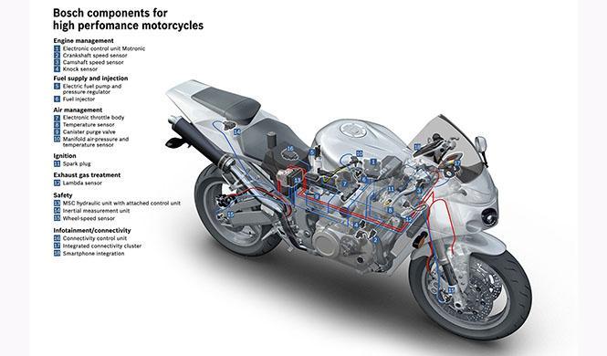 Sistema Bosch tecnología motos 5