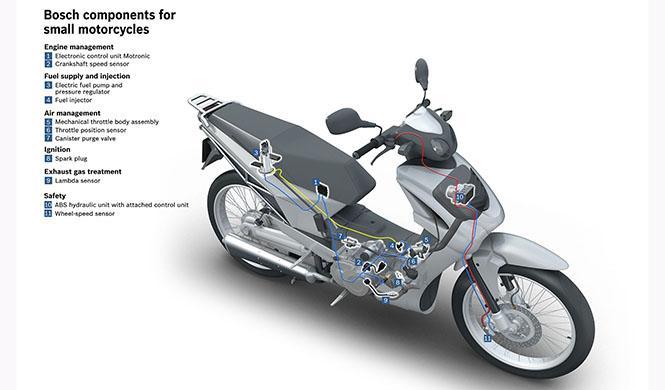Sistema Bosch tecnología motos 6