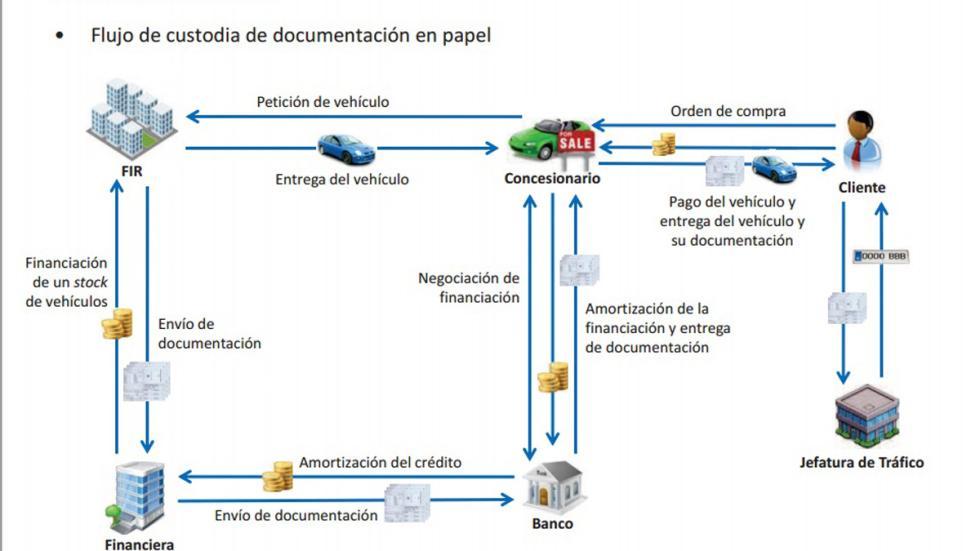 flujo documentacion