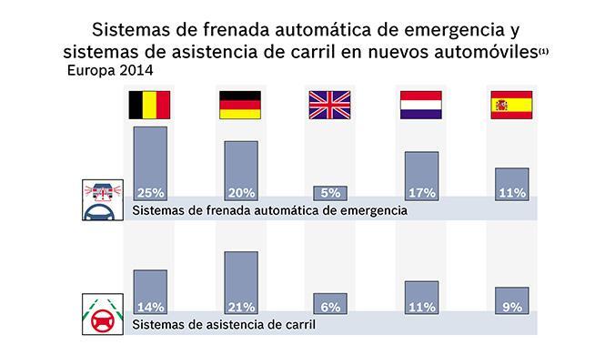 sistemas seguridad mas populares España 3