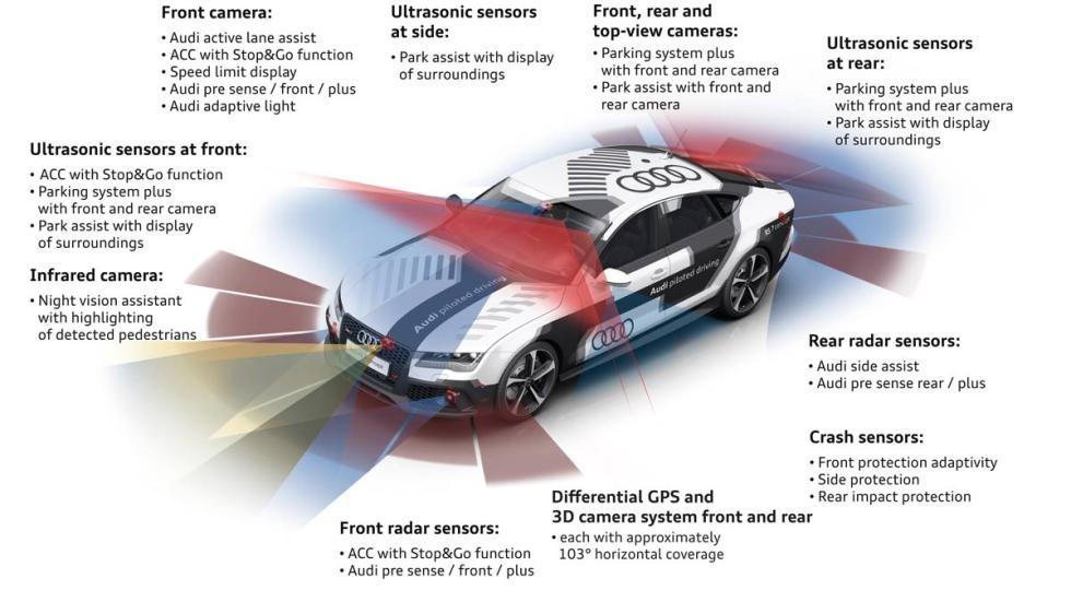 Audi RS 7 autónomo Sensores y cámara
