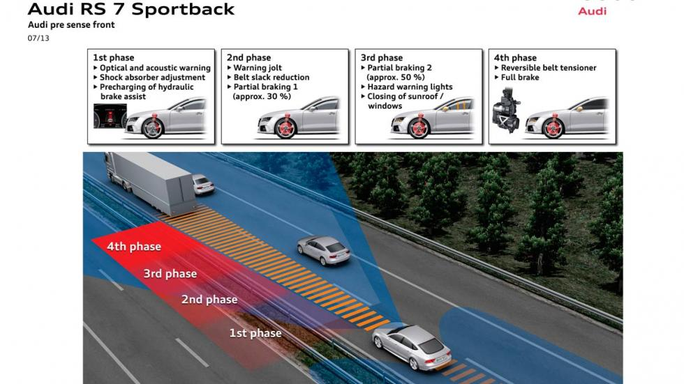 El sistema de frenada automática de emergencia de Audi