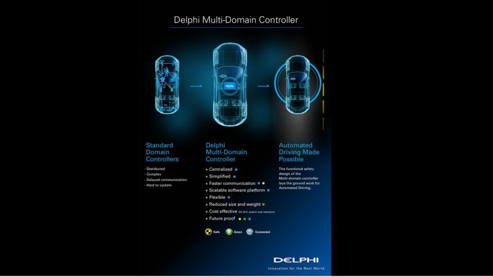 sistema multi control delphi