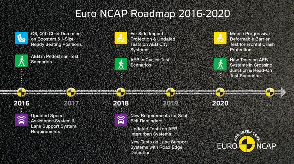 mapa carretera euro ncap 2016 2020