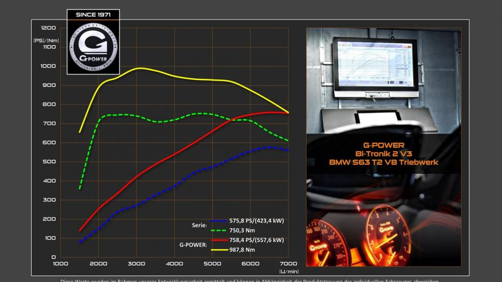 BMW X5 M G-Power dyno