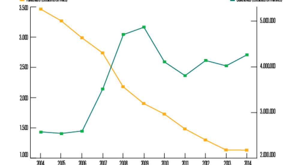 aumento de las sanciones de la DGT 2006-2016
