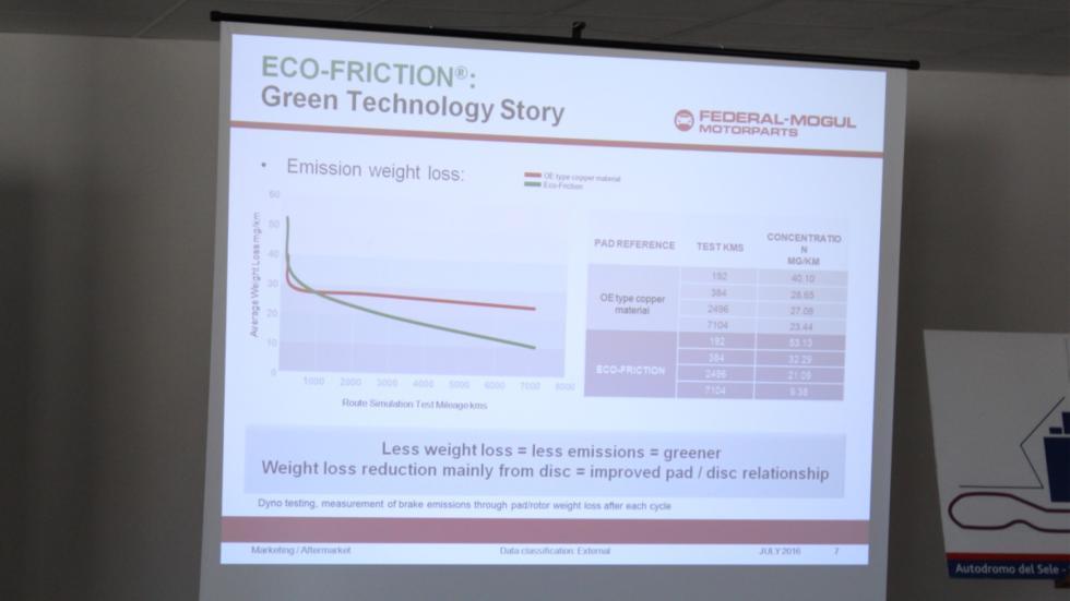 duración Ferodo Eco-Friction