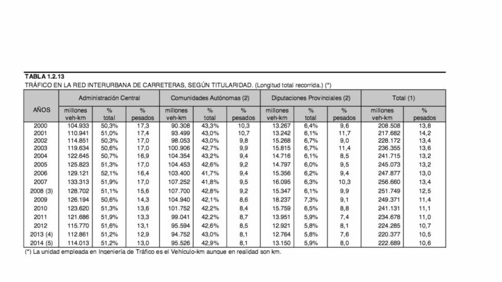 Los datos de Fomento dejan claro que el número de desplazamientos y la distancia
