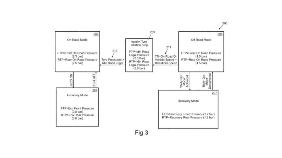 Land Rover patente sistema de inflado de neumáticos