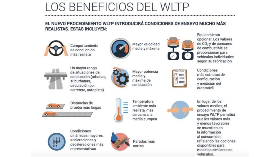 Beneficios del WLTP