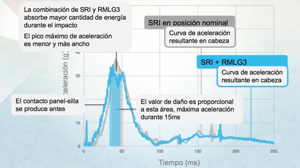 Gráfico de los resultados 'crash test' de Rivemove