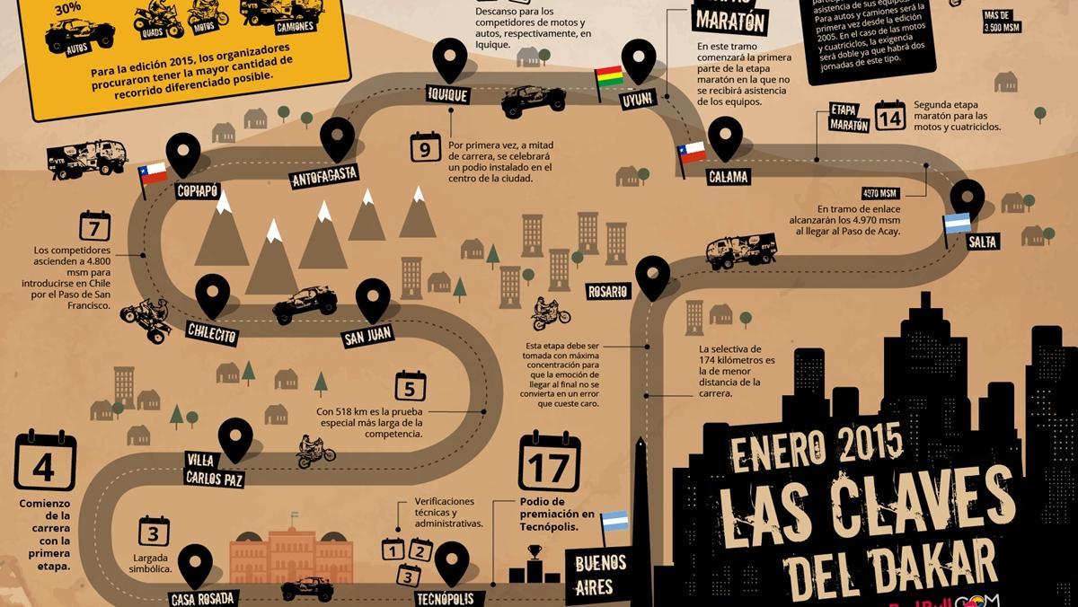 Dakar-2015-claves