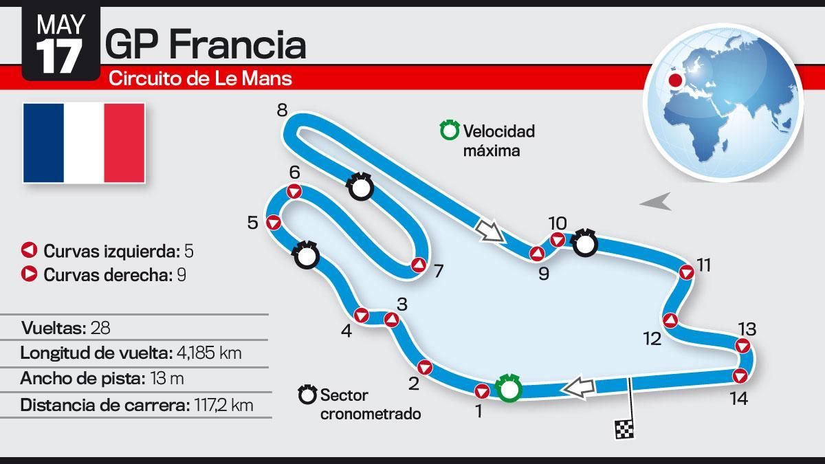 Así es el Circuito de Le Mans: GP Francia de MotoGP 2015