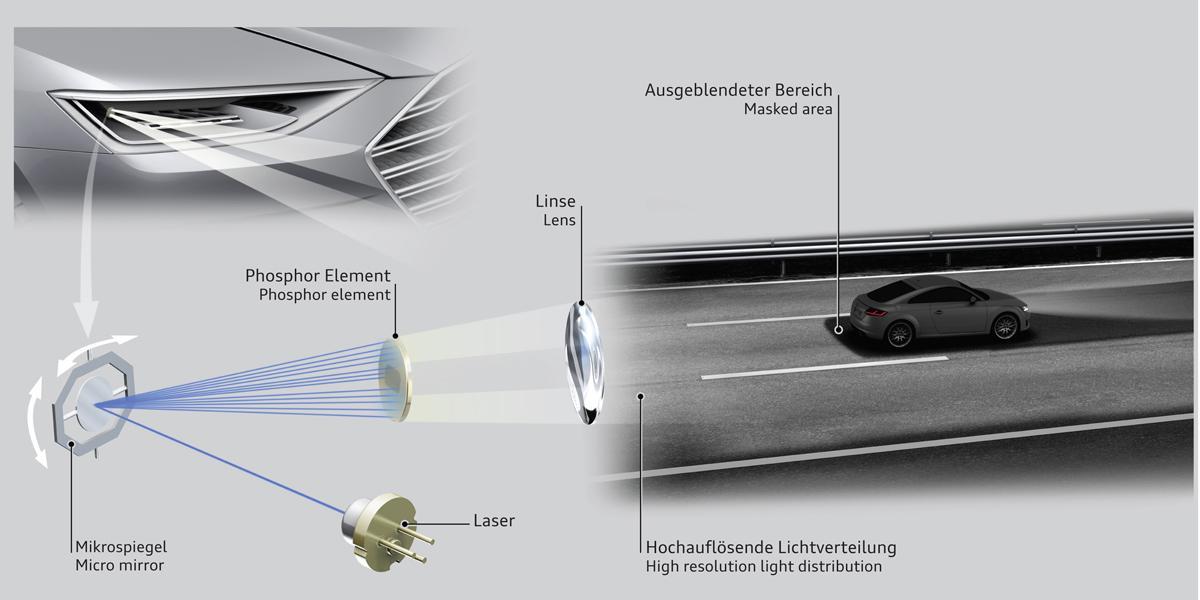 Audi crea la tecnología matrix laser para sus faros