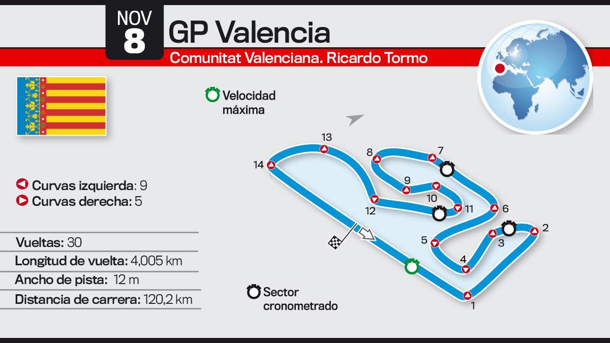 Así es el Circuito de Valencia