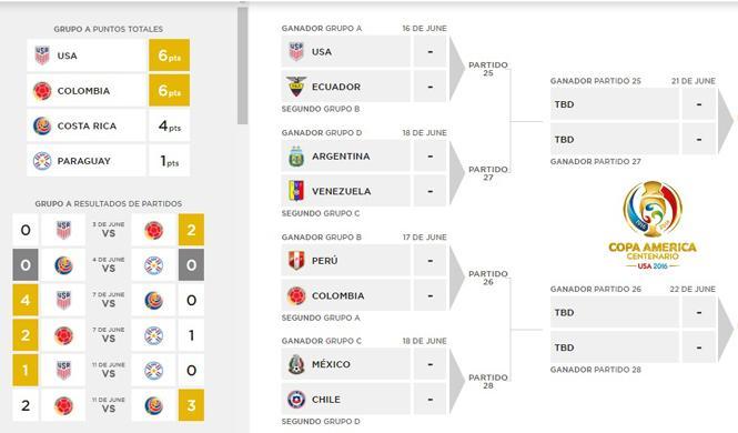Cómo ver los partidos de la Copa América online