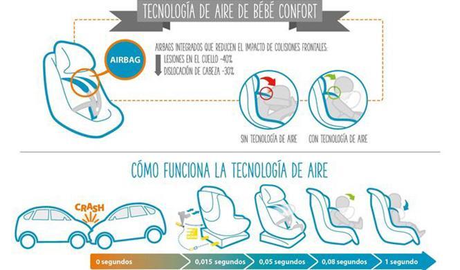 Así es la primera silla infantil con airbag del mundo