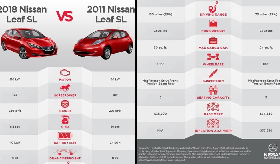 infografía nissan leaf